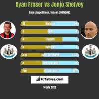 Ryan Fraser vs Jonjo Shelvey h2h player stats