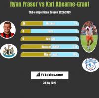 Ryan Fraser vs Karl Ahearne-Grant h2h player stats