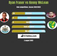 Ryan Fraser vs Kenny McLean h2h player stats