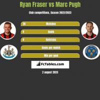 Ryan Fraser vs Marc Pugh h2h player stats