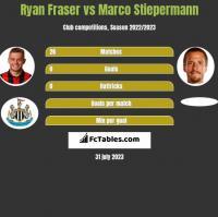 Ryan Fraser vs Marco Stiepermann h2h player stats