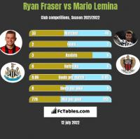 Ryan Fraser vs Mario Lemina h2h player stats
