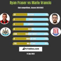 Ryan Fraser vs Mario Vrancic h2h player stats