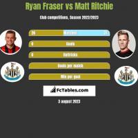 Ryan Fraser vs Matt Ritchie h2h player stats