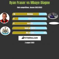 Ryan Fraser vs Mbaye Diagne h2h player stats