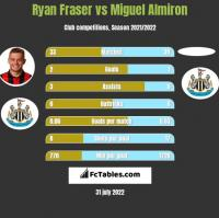 Ryan Fraser vs Miguel Almiron h2h player stats
