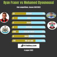 Ryan Fraser vs Mohamed Elyounoussi h2h player stats