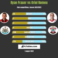 Ryan Fraser vs Oriol Romeu h2h player stats