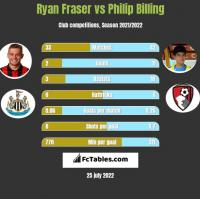 Ryan Fraser vs Philip Billing h2h player stats