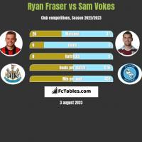 Ryan Fraser vs Sam Vokes h2h player stats