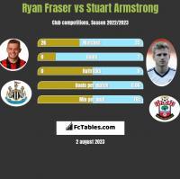Ryan Fraser vs Stuart Armstrong h2h player stats