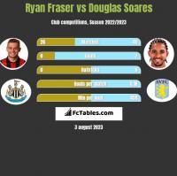 Ryan Fraser vs Douglas Soares h2h player stats