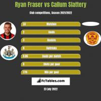 Ryan Fraser vs Callum Slattery h2h player stats
