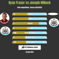 Ryan Fraser vs Joseph Willock h2h player stats