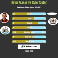 Ryan Fraser vs Kyle Taylor h2h player stats