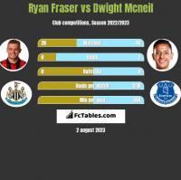 Ryan Fraser vs Dwight Mcneil h2h player stats