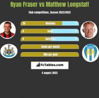Ryan Fraser vs Matthew Longstaff h2h player stats