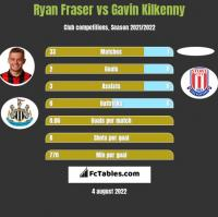 Ryan Fraser vs Gavin Kilkenny h2h player stats