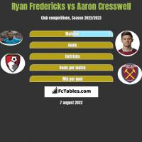 Ryan Fredericks vs Aaron Cresswell h2h player stats