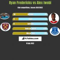Ryan Fredericks vs Alex Iwobi h2h player stats