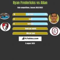 Ryan Fredericks vs Allan h2h player stats