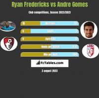 Ryan Fredericks vs Andre Gomes h2h player stats