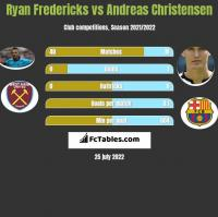 Ryan Fredericks vs Andreas Christensen h2h player stats