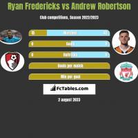 Ryan Fredericks vs Andrew Robertson h2h player stats