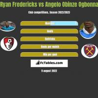 Ryan Fredericks vs Angelo Obinze Ogbonna h2h player stats