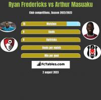 Ryan Fredericks vs Arthur Masuaku h2h player stats