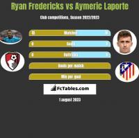 Ryan Fredericks vs Aymeric Laporte h2h player stats