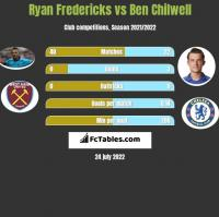 Ryan Fredericks vs Ben Chilwell h2h player stats
