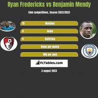 Ryan Fredericks vs Benjamin Mendy h2h player stats