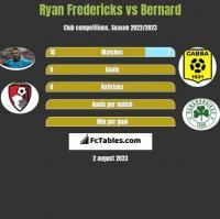 Ryan Fredericks vs Bernard h2h player stats