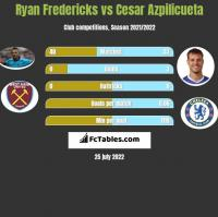 Ryan Fredericks vs Cesar Azpilicueta h2h player stats