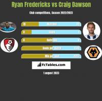 Ryan Fredericks vs Craig Dawson h2h player stats