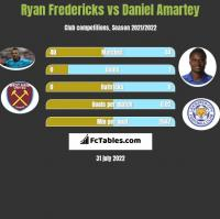 Ryan Fredericks vs Daniel Amartey h2h player stats
