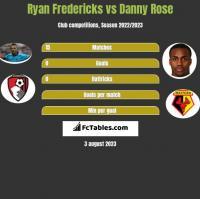 Ryan Fredericks vs Danny Rose h2h player stats