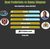 Ryan Fredericks vs Danny Simpson h2h player stats