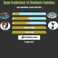 Ryan Fredericks vs Davinson Sanchez h2h player stats