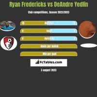 Ryan Fredericks vs DeAndre Yedlin h2h player stats