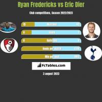 Ryan Fredericks vs Eric Dier h2h player stats
