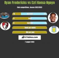 Ryan Fredericks vs Ezri Konsa Ngoyo h2h player stats