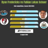 Ryan Fredericks vs Fabian Lukas Schaer h2h player stats