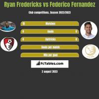 Ryan Fredericks vs Federico Fernandez h2h player stats