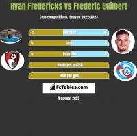 Ryan Fredericks vs Frederic Guilbert h2h player stats