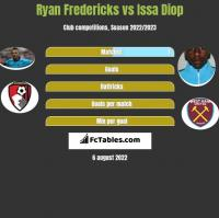 Ryan Fredericks vs Issa Diop h2h player stats