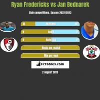 Ryan Fredericks vs Jan Bednarek h2h player stats
