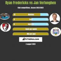 Ryan Fredericks vs Jan Vertonghen h2h player stats