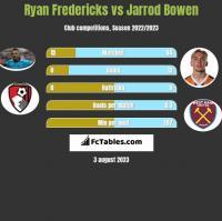 Ryan Fredericks vs Jarrod Bowen h2h player stats